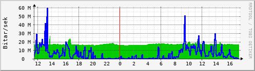 Síðustu klukkustundir Graph