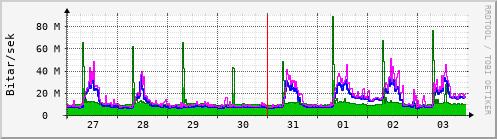 Síðustu dagar Graph