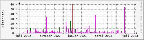 Undanfarið ár Graph