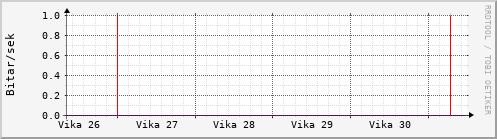 Síðustu vikur Graph
